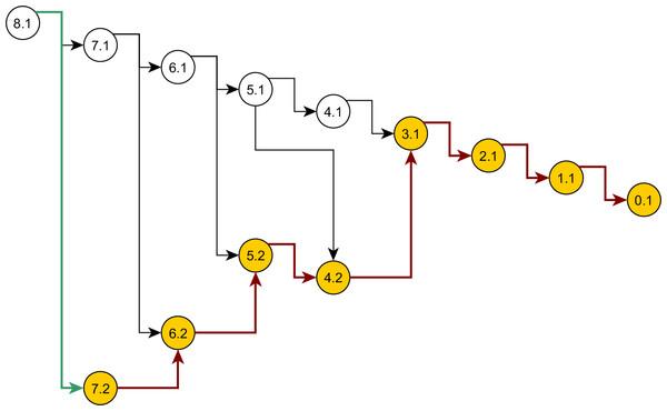 Genealogy of the exact singleton sampling for data in Table 1.
