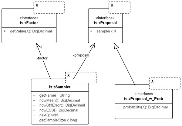UML diagram of the core importance sampling (IS) framework.