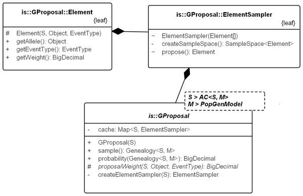 UML diagram explaining the internals of GProposal.