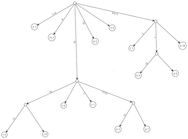 Gene tree for the benchmark data set in Griffiths & Tavare (1994).