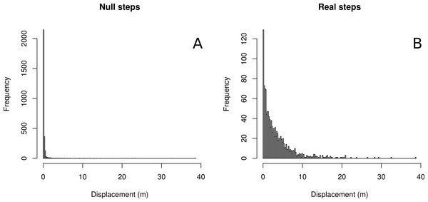 Histograms of null vs. real step-lengths.