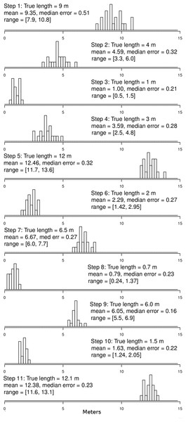 Ground truth track step-length histograms.