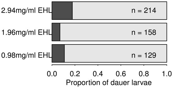 EHL treatment induces dauer larvae formation in C. elegans.