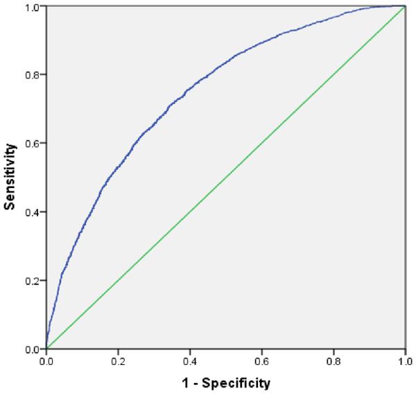 Receiver operating characteristic (ROC) curve for predicting utilization of safe delivery services.
