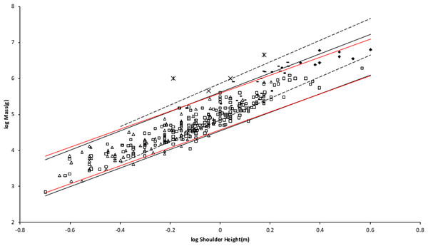 Log body mass as a function of log shoulder height for running/walking placental mammals.