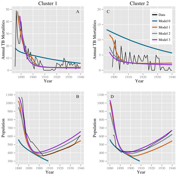 Model fits to the TB mortality time series and census data.