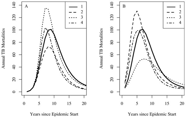 The effect of combinations of famine-related parameters on TB dynamics.