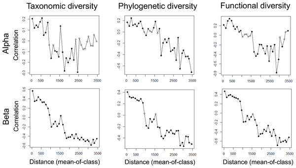 Selected PCNMs from the 60 PCNMs that exhibit a positive spatial correlation for the alpha and beta components of taxonomic (TD), phylogenetic (PD) and functional (FD) diversity.