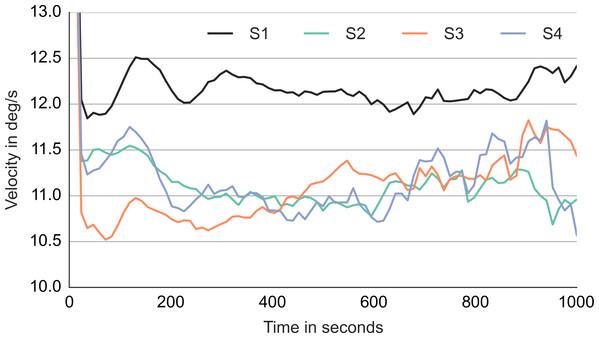 Median gaze velocity during smooth movement episodes in degrees per second.