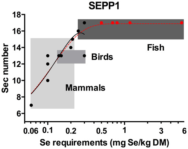 The relationship between the selenocysteine content of selenoprotein P and selenium requirements in vertebrates.