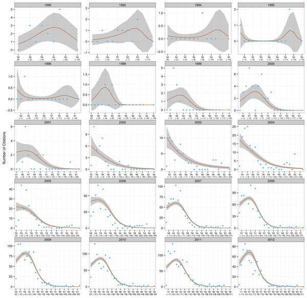 Trends in citations for research papers.