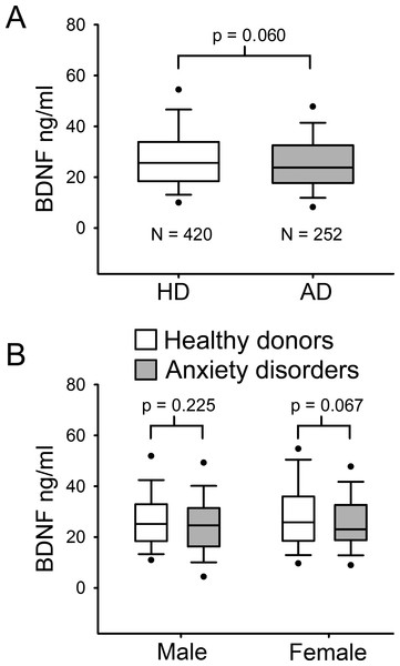 Serum BDNF level in Healthy donors (n = 420) and Anxiety disorders Patients (n = 252).
