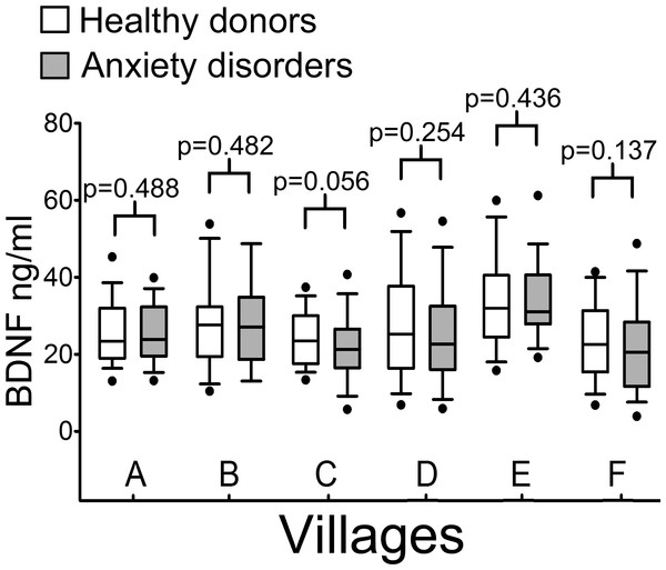 Serum BDNF levels in six villages of the Genetic Park of Friuli Venezia Giulia; n, number of subjects [healthy controls, patients].