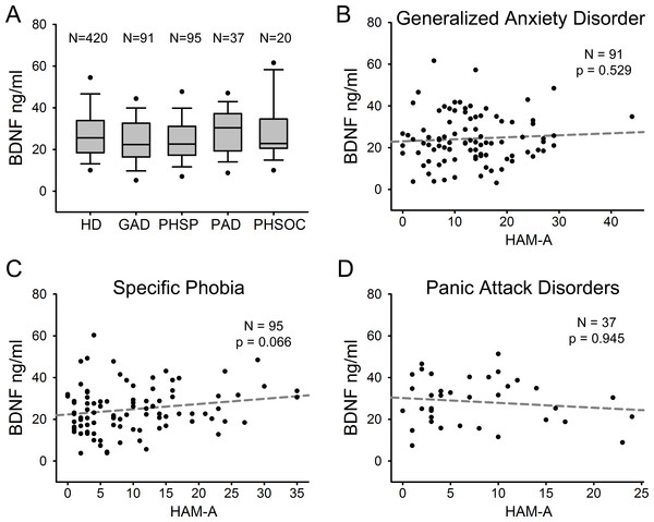 Serum BDNF in different diagnostic categories of Anxiety Disorder.