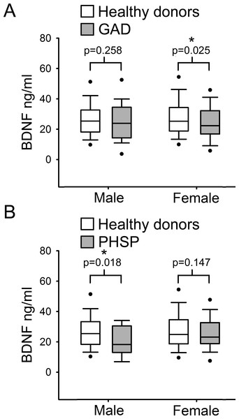 Analysis of BDNF levels gender differences in Generalized Anxiety Disorders and Specific Phobia.