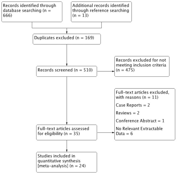 PRISMA flowchart of study identification, evaluation and inclusion in the meta-analysis.