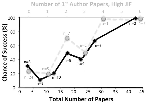 Chances of junior faculty success plotted as a function of previously authored PubMed papers.