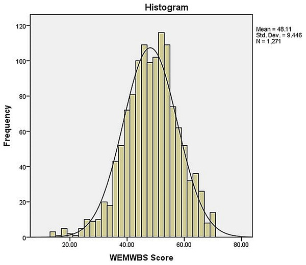 Frequency distribution of total scores of Pakistani HCPs on WEMWBS (n = 1,271).