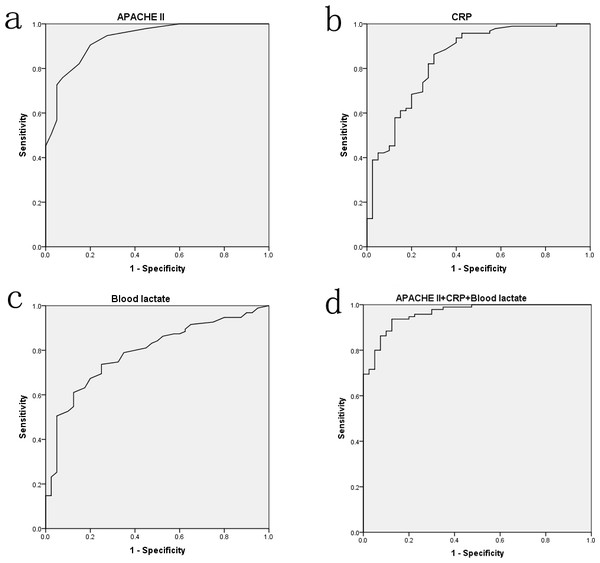 The ROC curve analyses for APACHE II score (A), CRP (B), blood lactate (C) and the combination of three factors (D) on predicting hypoalbuminemia in surgical sepsis.