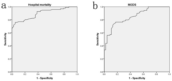 The ROC curve analyses for albumin levels on predicting hospital mortality (A) and MODS incidence (B) in surgical sepsis.