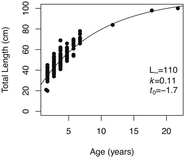 von Bertalanffy growth function.