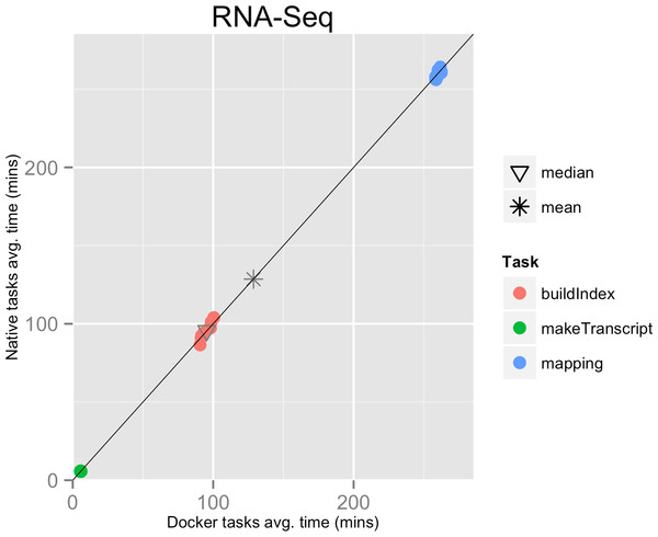 RNA-Seq pipeline tasks, native vs. Docker mean execution times.
