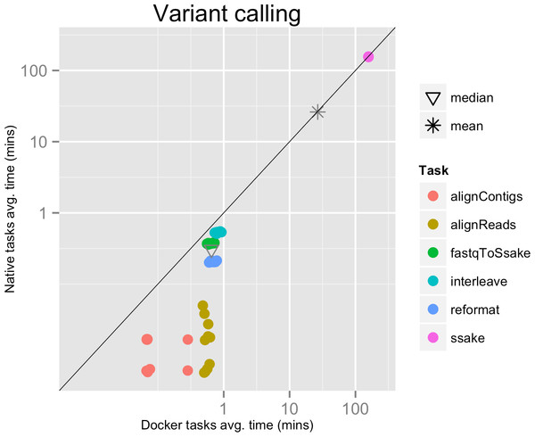 Variant calling pipeline tasks, native vs. Docker mean execution times.