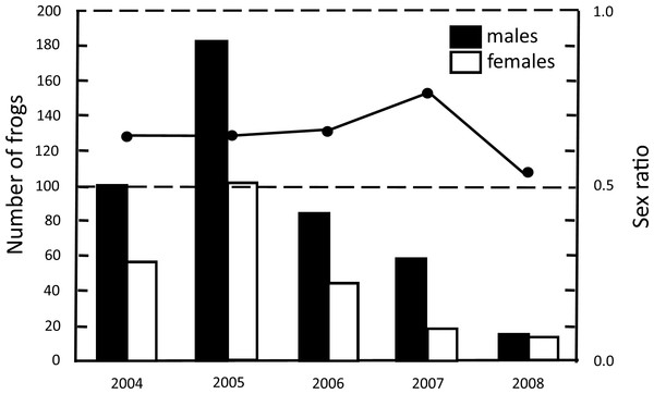 Abundance of adults and sex ratio (proportion of males) of H. eximia during the five-year study at Ocoyoacac, State of Mexico.