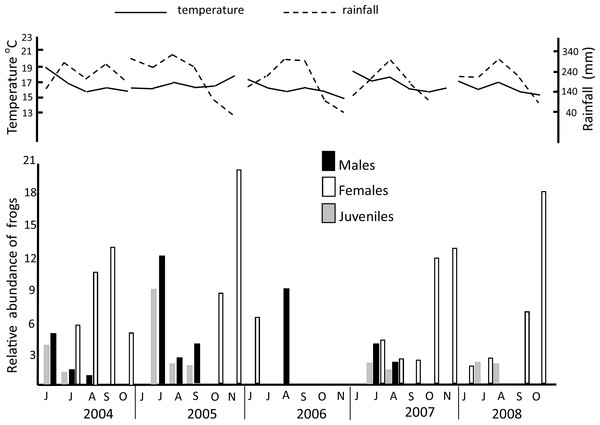 Annual relative abundance of H. eximia, total precipitation, and maximum temperature at Ocoyoacac, State of Mexico, during activity season by each year of study.