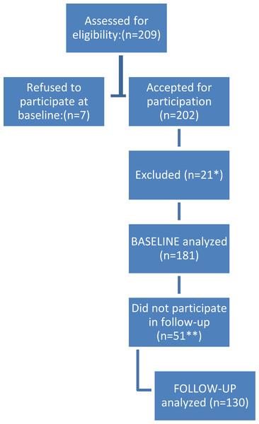Flow of patients.
