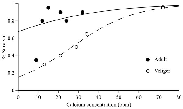 Adult and veliger quagga mussel survival versus calcium concentration in experimental water.