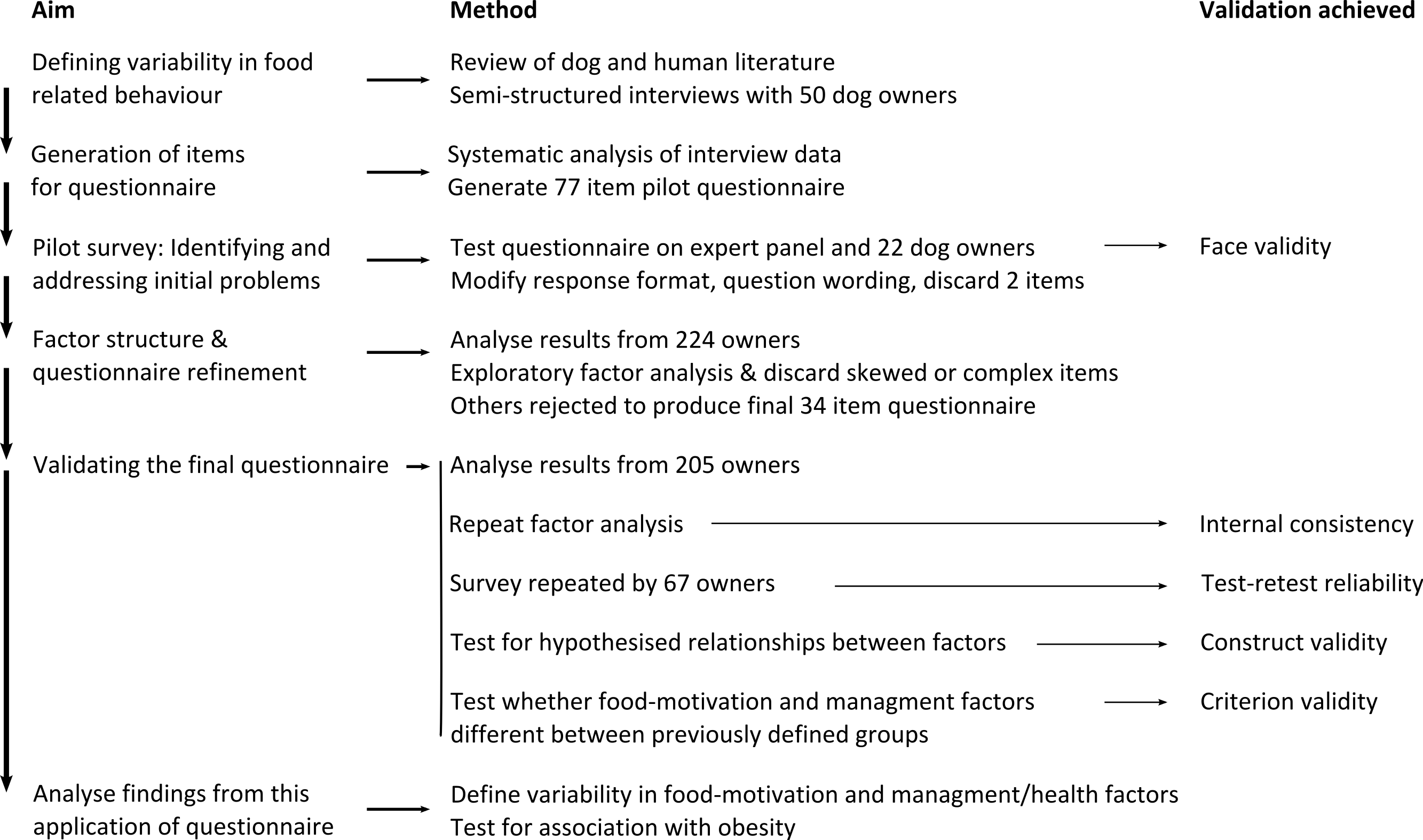 eating behavior patterns questionnaire pdf