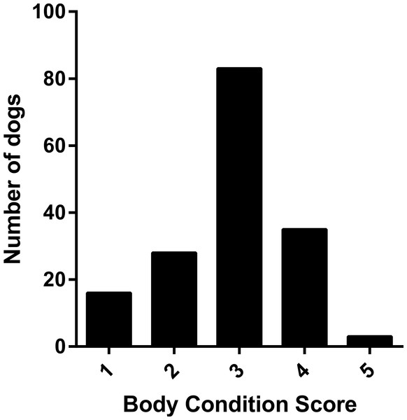 Frequency histogram showing distribution of owner assigned body condition scores.