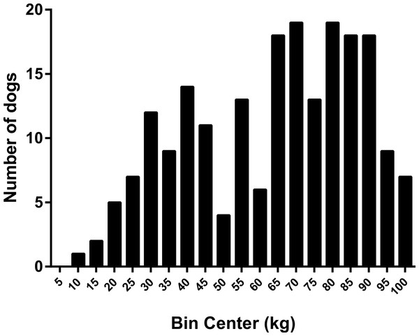 Frequency histogram showing distribution of dog food motivation scores.