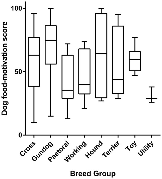 Box and whisker plot showing difference in dog food-motivation scores between breed groups.
