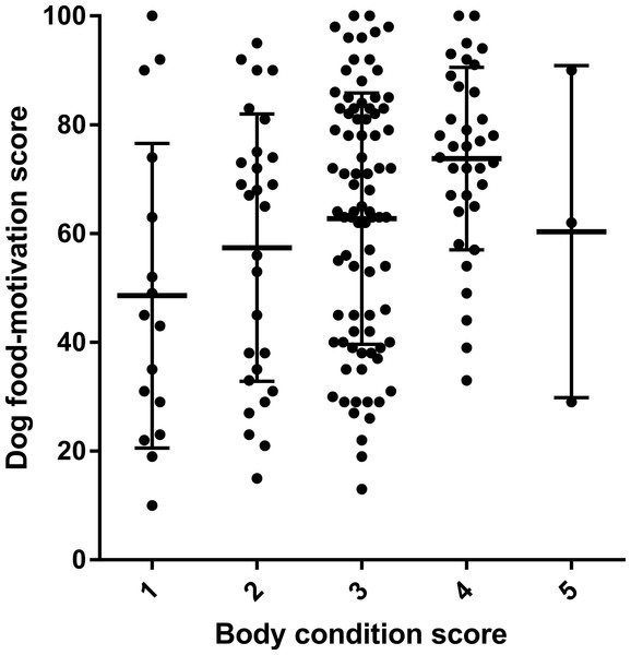 Scatter plot showing difference in dog food-motivation scores between dogs with different owner-assigned body condition scores.