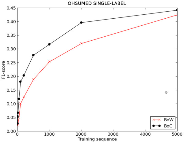 F1 score for BoW and BoC varying the length of the training sequence in single-labelled OHSUMED corpus.