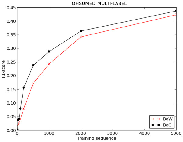 F1-score for BoW and BoC varying the length of the training sequence in multi-labelled OHSUMED corpus.