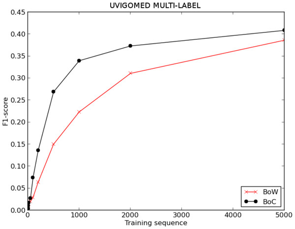 F1-score for BoW and BoC varying the length of the training sequence in multi-labelled UVigoMED corpus.