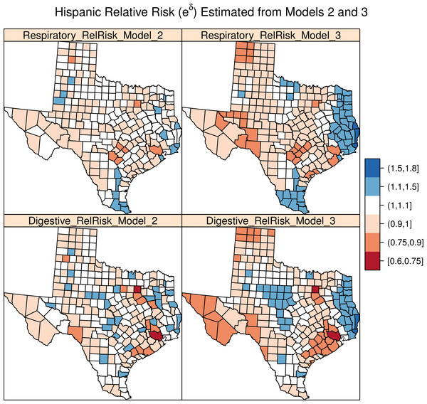 Hispanic relative risk from Models 2 and 3.