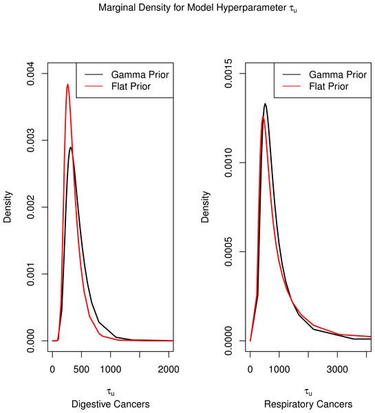 Marginal densities for model hyperparameters.