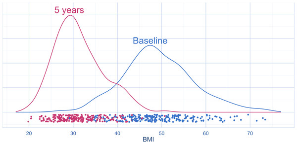 Distribution of BMI before and five years after obesity surgery (density plots with jittered strip chart) (n = 224 at baseline, n = 219 at follow-up).