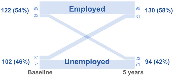 Parallel set plot showing the number and percentage of patients employed before and five years after obesity surgery.