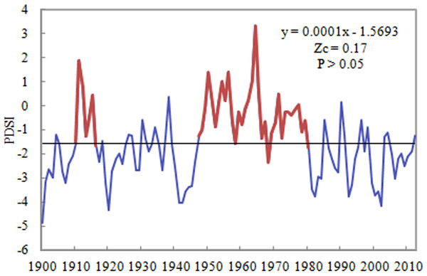 The linear trend of PDSI in the Shandong province of China during 1900–2012.