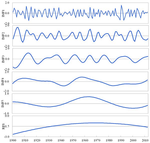 Decomposition of the PDSI at the inter-annual (IMF1, IMF2), inter-decadal (IMF3) and multi-decadal (IMF4, IMF5, RES) scales using the EEMD method from 1900 to 2012 in Shandong.
