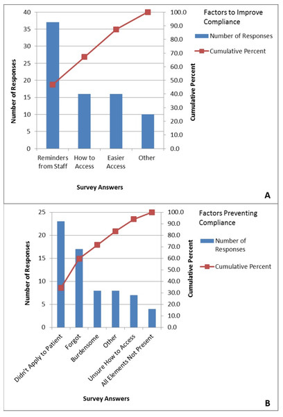 Barriers based on survey of internal medicine residents.