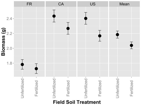 Host performance in whole-soil inoculations that have been fertilized or unfertilized in the field.