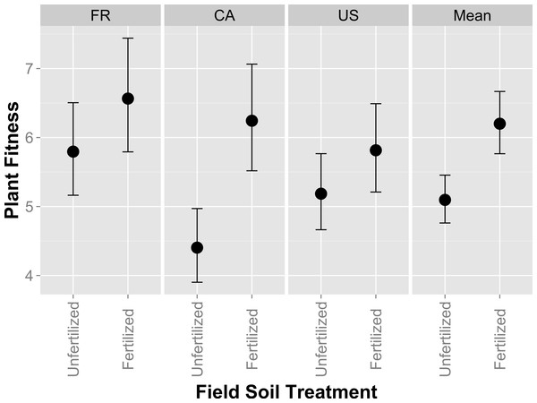 Host partner quality of rhizobia isolates from fertilized or unfertilized field soil using single-strain inoculations.