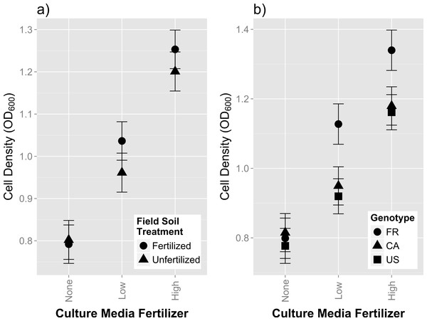 In vitro growth assays of rhizobia isolates in variable concentrations of fertilizer.