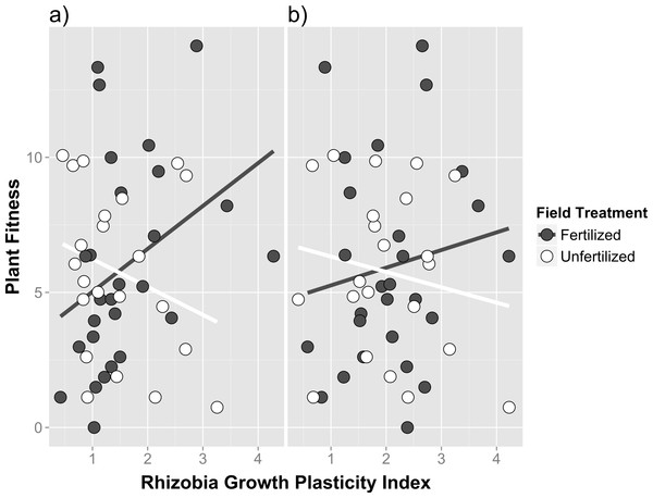 Genetic correlations between host partner quality and free-living growth of rhizobia isolates from fertilized and unfertilized field soil.